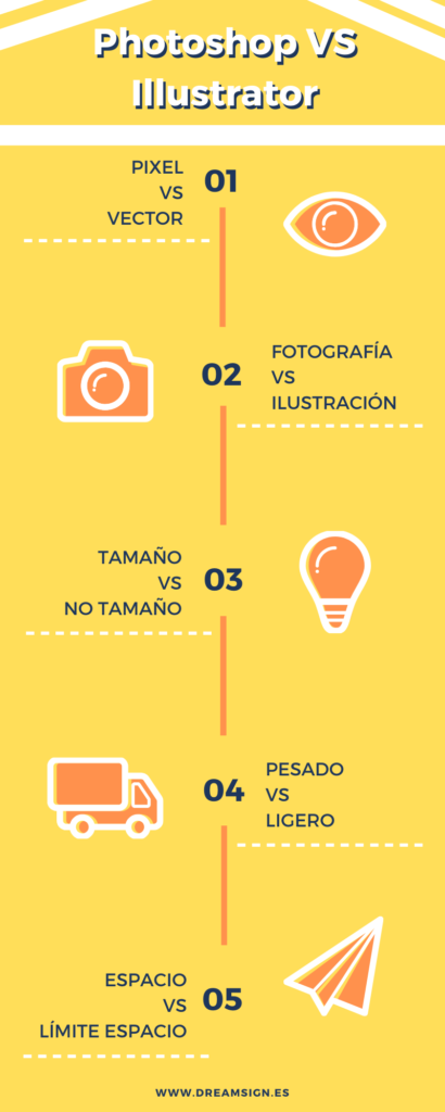 INFOGRAFIA Photoshop VS Illustrator